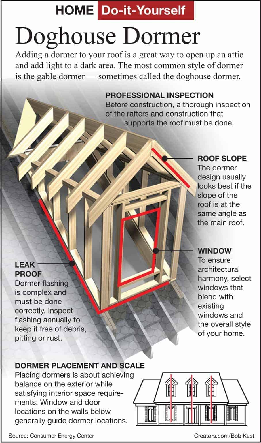 Home partners raising the roof dormers for Roof framing cost