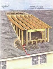 Home partners raising the roof dormers for Different types of dormers
